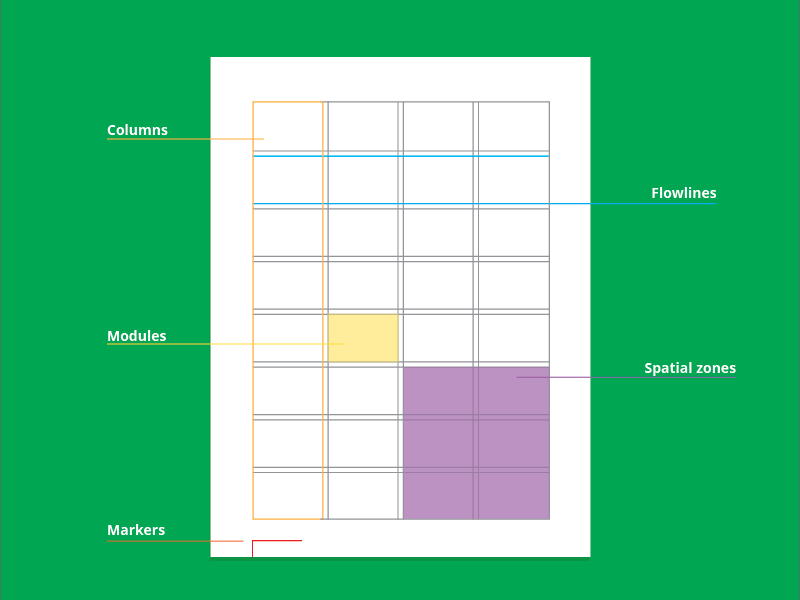 A diagram of the parts of any basic grid