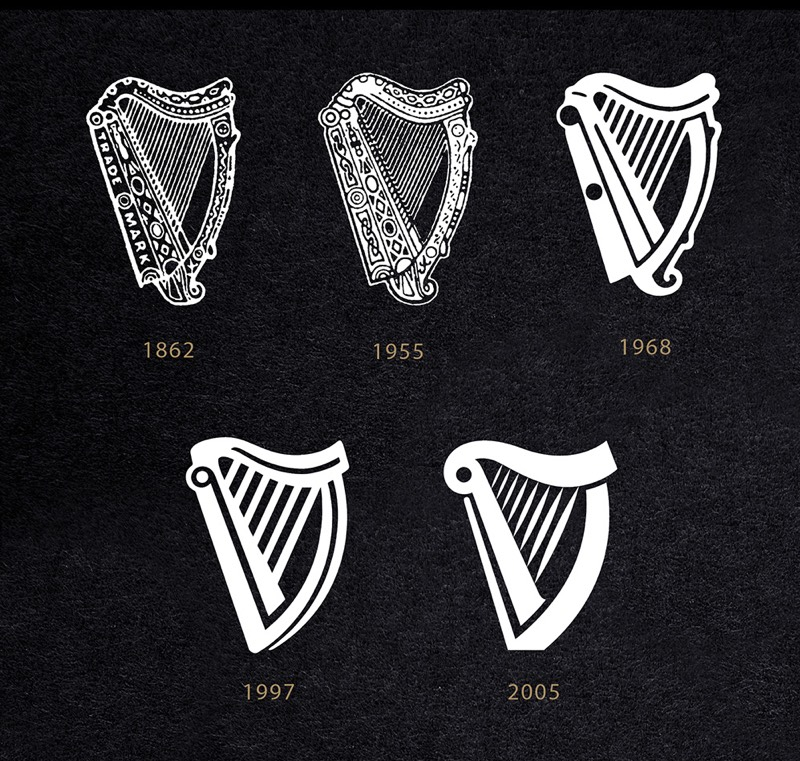 harp evolution graphic